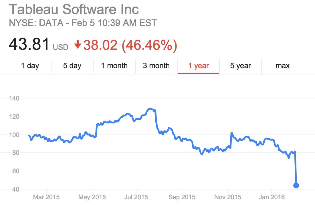 Software company Tableau has lost almost half its value overnight