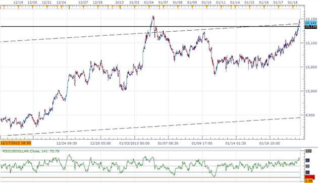 Forex_USD_Correction_on_Tap-_AUD_Weighed_By_Rate_Cut_Expectations_body_ScreenShot190.png, Forex: USD Correction on Tap- AUD Weighed By Rate Cut Expect...