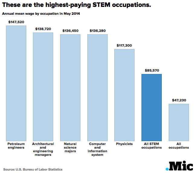 7 Reasons Why You Really Should Work in STEM