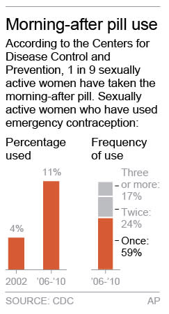 PREVIOUSLY OFFERED 021413; chart shows frequency of use of emergency contraception