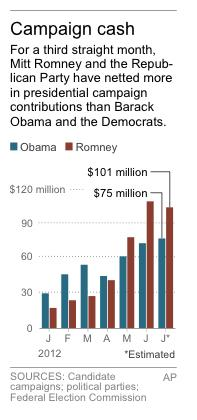 Chart shows monthly candidate and party fundraising totals for the 2012 presidential campaign
