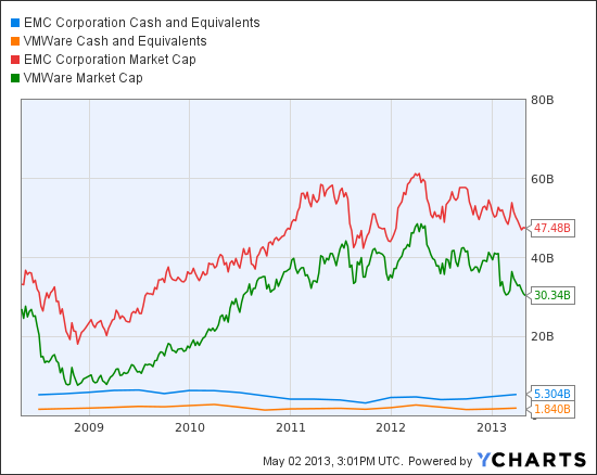 EMC Cash and Equivalents Chart