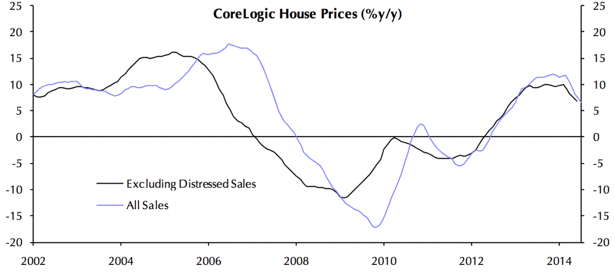 home price growth