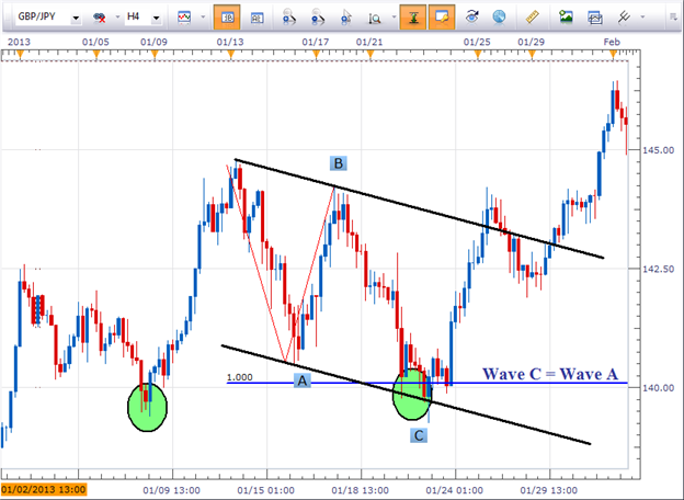 Timing_Forex_Reversals_with_Equal_Waves_body_pict0000.png, Timing Forex Reversals with Equal Waves (Part 2)
