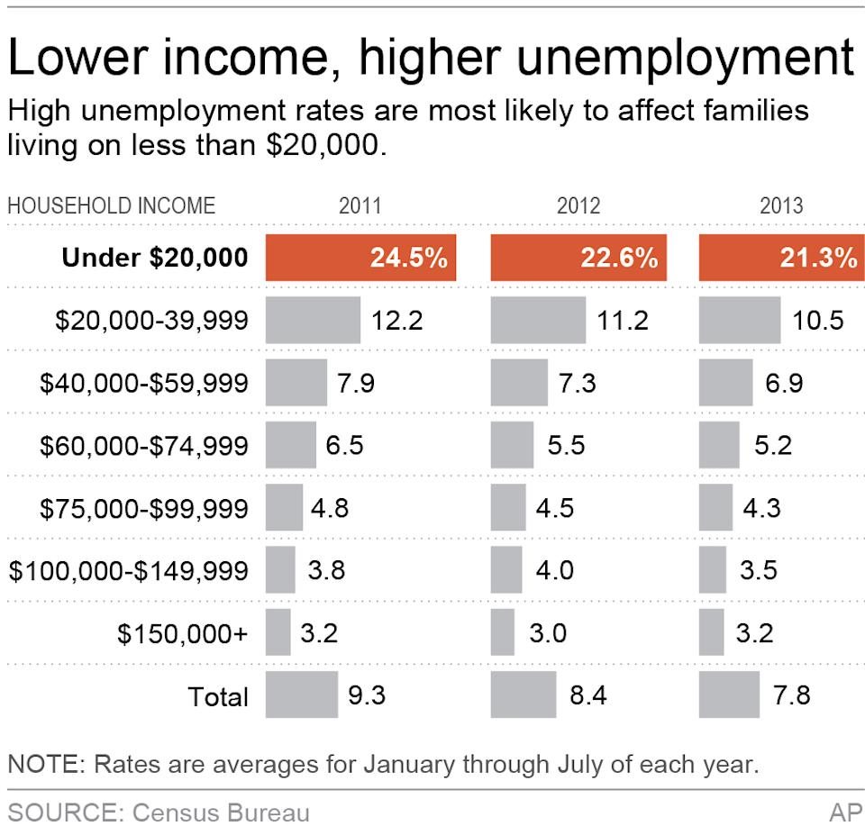 Chart shows unemployment rates by household income for 2011, 2012 and 2013; 2c x 3 inches; 96.3 mm x 76 mm;