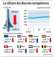 LA CLTURE DES BOURSES EUROPENNES