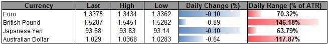 Forex_USD_to_Benefit_from_FOMC_Minutes-_AUD_Eyes_Interim_Support_body_ScreenShot270.png, USD to Benefit from FOMC Minutes- AUD Eyes Interim Support