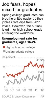 Chart shows unemployment rates for high school and college graduates, ages 16-24.