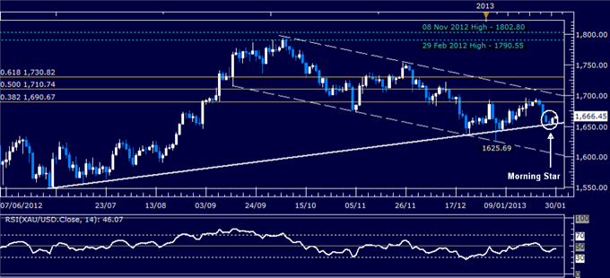 Forex_Analysis_US_Dollar_Reverses_Lower_as_SP_500_Tops_1500_Mark_body_Picture_2.png, Forex Analysis: US Dollar Reverses Lower as S&P 500 Tops 1500 Mar...