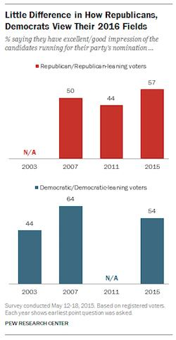 Republicans are more psyched than Democrats about their presidential candidates