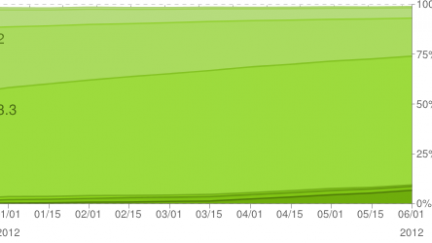 Ice Cream Sandwich slowly slinks toward double-digit Android adoption