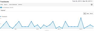 Using the Google Analytics Trackbacks Feature to Create a Content Strategy image Trackbacks chart 1024x344