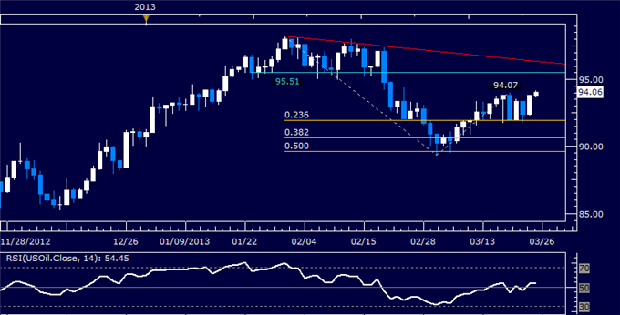 Commodities_Oil_Gold_May_Struggle_to_Further_Post-Cyprus_Deal_Trends__body_Picture_3.png, Crude Oil, Gold May Struggle to Further Post-Cyprus Deal Tre...