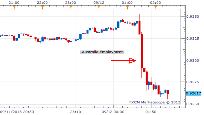 Australian_Labor_Market_Disappoints_AUDUSD_Lower_body_Picture_1.png, Australian Labor Market Disappoints, AUD/USD Lower
