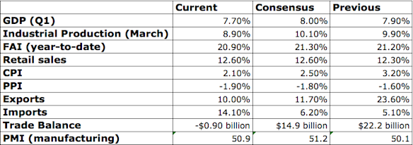 March Chinese data