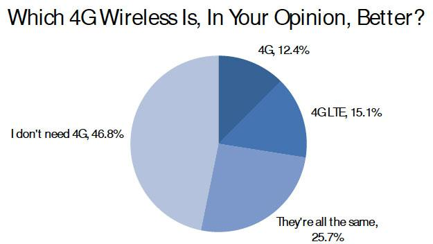 Almost half of U.S. consumers think 4G LTE is unnecessary