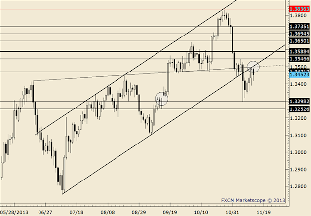 eliottWaves_eur-usd_body_eurusd.png, FOREX Technical Analysis: EUR/USD 13250 is Still Estimated Support if Reached