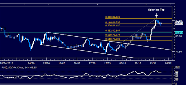 Forex_Analysis_USDJPY_Classic_Technical_Report_11.29.2012_body_Picture_1.png, Forex Analysis: USD/JPY Classic Technical Report 11.29.2012