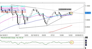 Forex_Japanese_Yen_Rebound_Ensues_Rally_Over_technical_analysis_body_AUDUSD.png, Forex: Japanese Yen Rebound Ensues -  Rally Over?