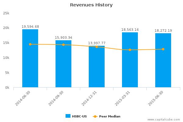 HSBC Holdings Plc Earnings Q2, 2015