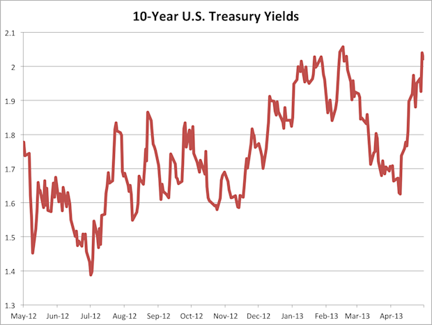 10 year US Treasury yields