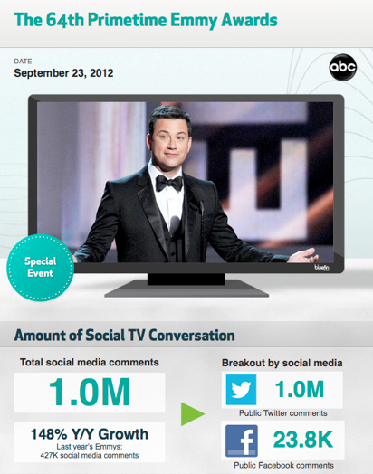 Twitter Ignores the Emmys: Show Falls Flat Across Social Media