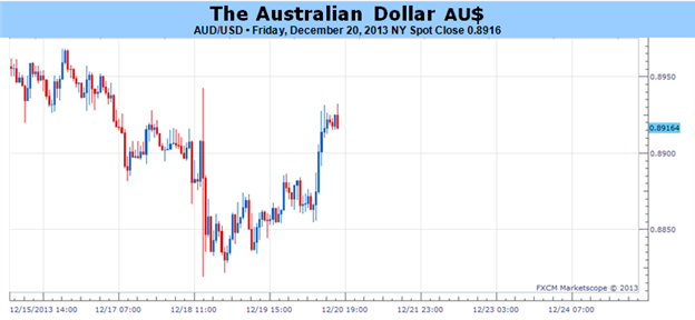Australian_Dollar_Recovery_Looks_Likely_in_the_Weeks_Ahead_body_Picture_1.png, Australian Dollar Recovery Looks Likely in the Weeks Ahead
