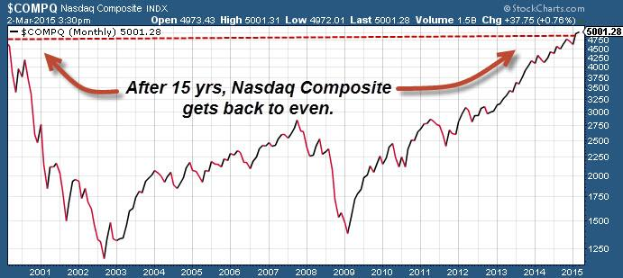 3 Ageless Lessons for Nasdaq 5000