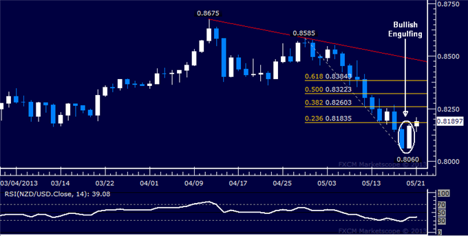 Forex_NZDUSD_Technical_Analysis_05.21.2013_body_Picture_5.png, NZD/USD Technical Analysis 05.21.2013
