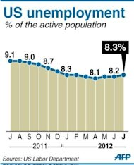 Chart showing the monthly unemployment rate in the US from July 2011. The US economy created a solid 163,000 jobs in July, the Labor Department said Friday, helping President Barack Obama dull attacks from his Republican rival as the White House race intensifies