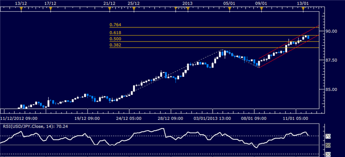 Forex_Analysis_USDJPY_Classic_Technical_Report_01.14.2013_body_Picture_1.png, Forex Analysis: USD/JPY Classic Technical Report 01.14.2013