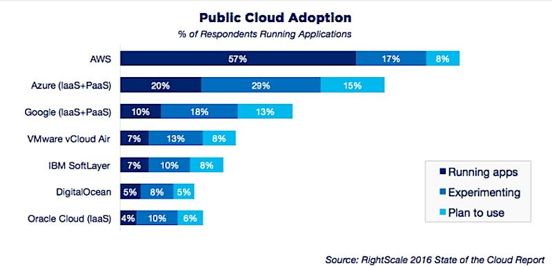 The cloud breakdown: Amazon, Microsoft, and everyone else