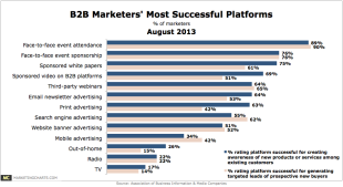 Insights from Recent Research, Part 1 image ABM B2B Marketers Most Successful Platforms Aug20131