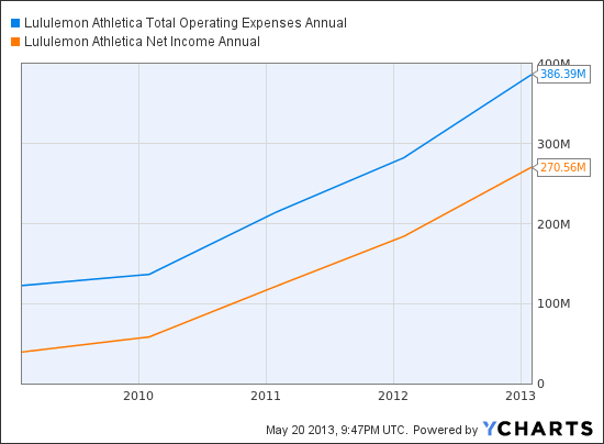 LULU Total Operating Expenses Annual Chart