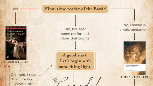 How to Celebrate Shakespeare's 449th Birthday, the Internet Way