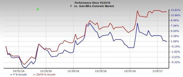 Ford (F) to Report Q4 Earnings: Disappointment in Store?
