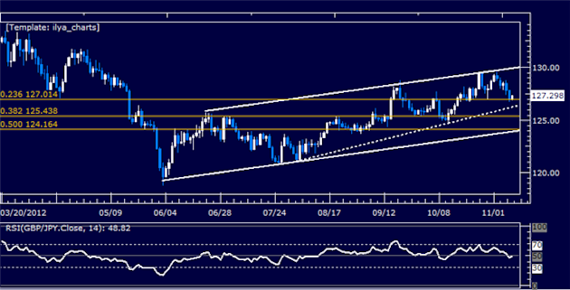 Forex_Analysis_GBPJPY_Classic_Technical_Report_11.09.2012_body_Picture_5.png, Forex Analysis: GBPJPY Classic Technical Report 11.09.2012