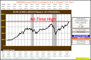 The Dow Hits All Time Highs, But The Truth Is It Remains Cheaply Valued image DowJonesChart1