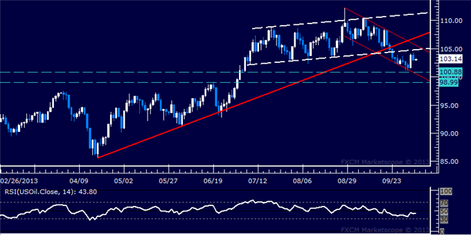 Forex_Dollar_Flirts_with_4-Month_Low_SPX_500_Eyeing_Trend_Boundary_body_Picture_8.png, Dollar Flirts with 4-Month Low, SPX 500 Eyeing Trend Boundary