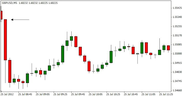 Reacting to news in Forex trading | Forex Crunch