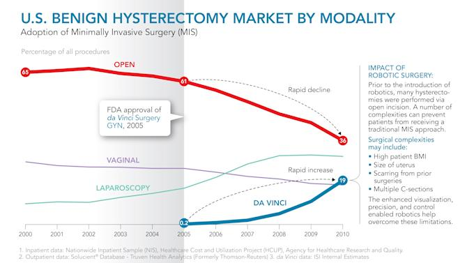 IMAGE DISTRIBUTED FOR DA VINCI SURGERY - In this infographic distributed on Tuesday, Feb. 19, 2013, shown is a graphic representation of the U.S. Benign Hysterectomy Market By Modality from 2000 - 2010. (da Vinci Surgery via AP Images)