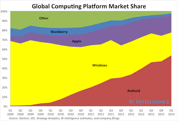 bii global computer market share