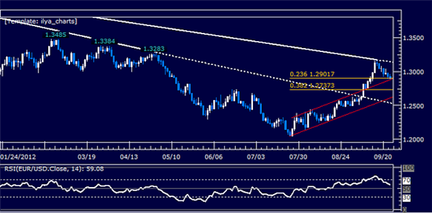 EURUSD_Classic_Technical_Report_09.26.2012_body_Picture_5.png, EURUSD Classic Technical Report 09.26.2012
