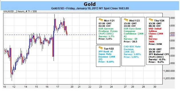 Forex_Gold_Advances_as_Stocks_Hit_5-Year_Highs_Still_at_Risk_Sub_1693_body_Clipboard02.jpg, Forex: Gold Advances as Stocks Hit 5-Year Highs- Still at ...