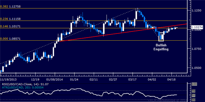 USD/CAD Technical Analysis – Still Holding Long Position