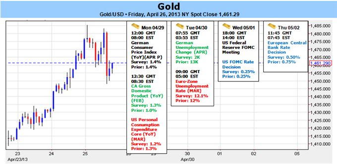 Gold_Still_Bearish_below_1504-_Rebound_at_Risk_Ahead_of_FOMC_NFPs_body_Picture_1.png, Gold Still Bearish below $1504- Rebound at Risk Ahead of FOMC, N...