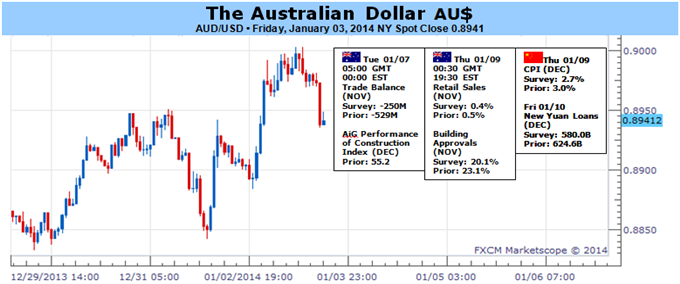 Australian_Dollar_Rebound_Likely_to_Continue_in_the_Near_Term_body_audusd.png, Australian Dollar Rebound Likely to Continue in the Near Term