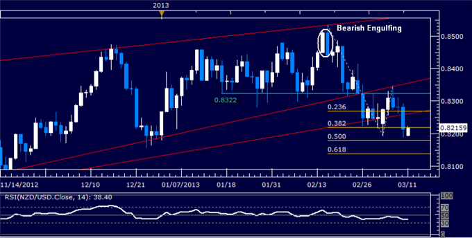 Forex_NZDUSD_Technical_Analysis_03.11.2013_body_Picture_5.png, NZD/USD Technical Analysis 03.11.2013