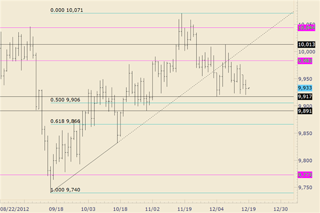 FOREX_Technical_Analysis_USDOLLAR_Bears_Thwarted_on_3rd_Attempt_at_Lows_body_usdollar.png, FOREX Technical Analysis: USDOLLAR Bears Thwarted on 3rd At...