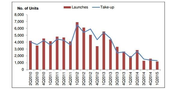 Chart of the Day: EC launches in 1Q15 down more than 300% from 4Q14